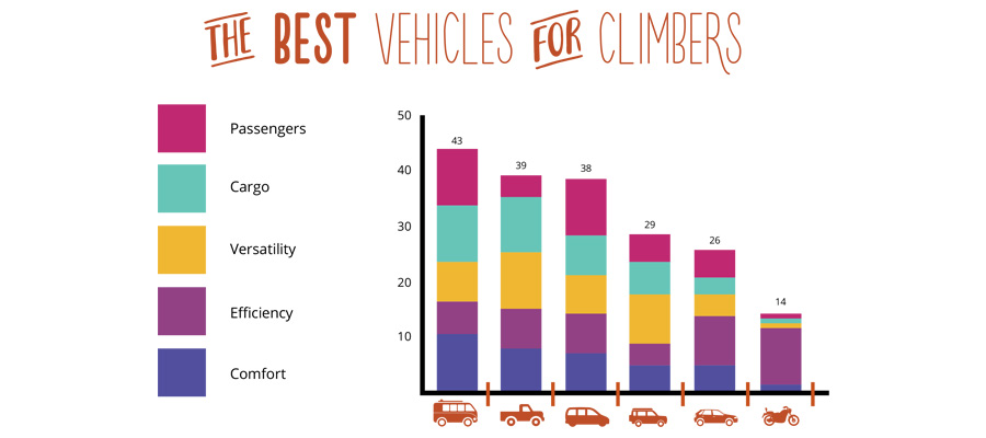 Chart of the best vehicles for rock climbing
