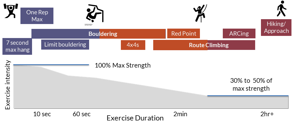 Rock Climbing Training Infographic showing 4x4 and ARCing.