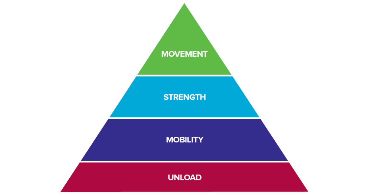 Climb Injury Free: The Rock Rehab Pyramid